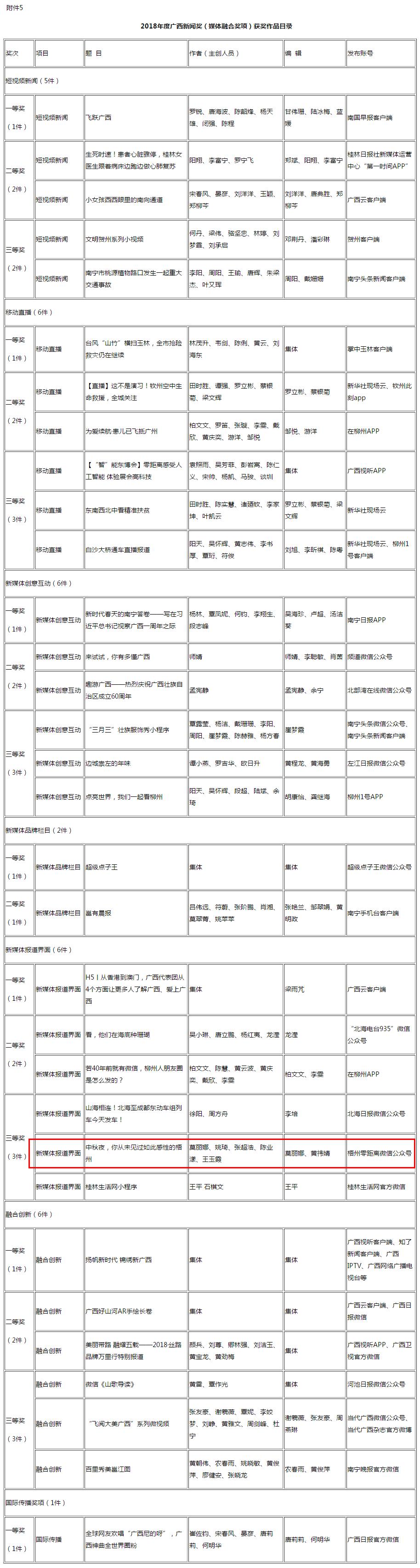 2018年度广西新闻奖评选结果公示