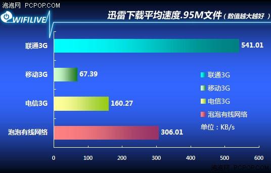【明年联通3G升级3.75G,无线速度高达42M/秒】-立青